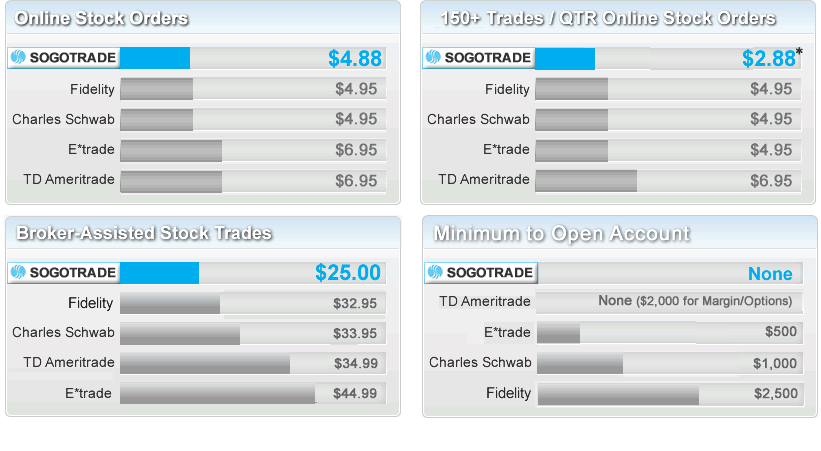 Option trading fees comparison